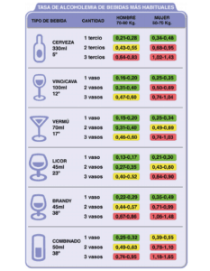 Table of alcohol quantities which a person can consume.